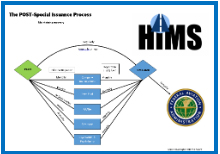 Center for Family Medicine | About Our HIMS Program Chart 2